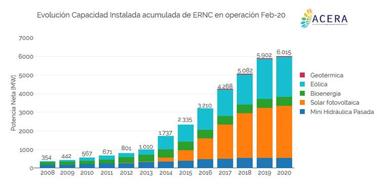 Energía eólica en Chile