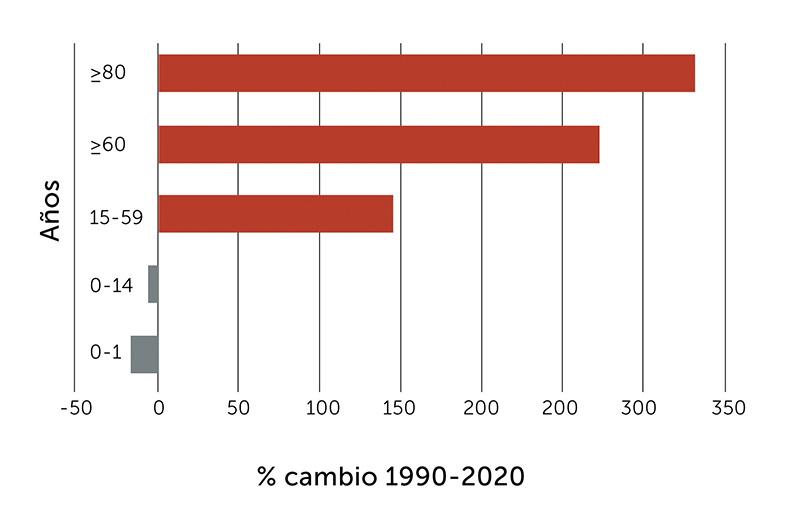 Envejecimiento poblacional en Chile
