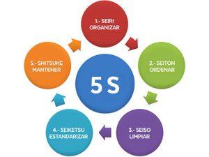 Curso online de Metodología e Implantación de las 5S